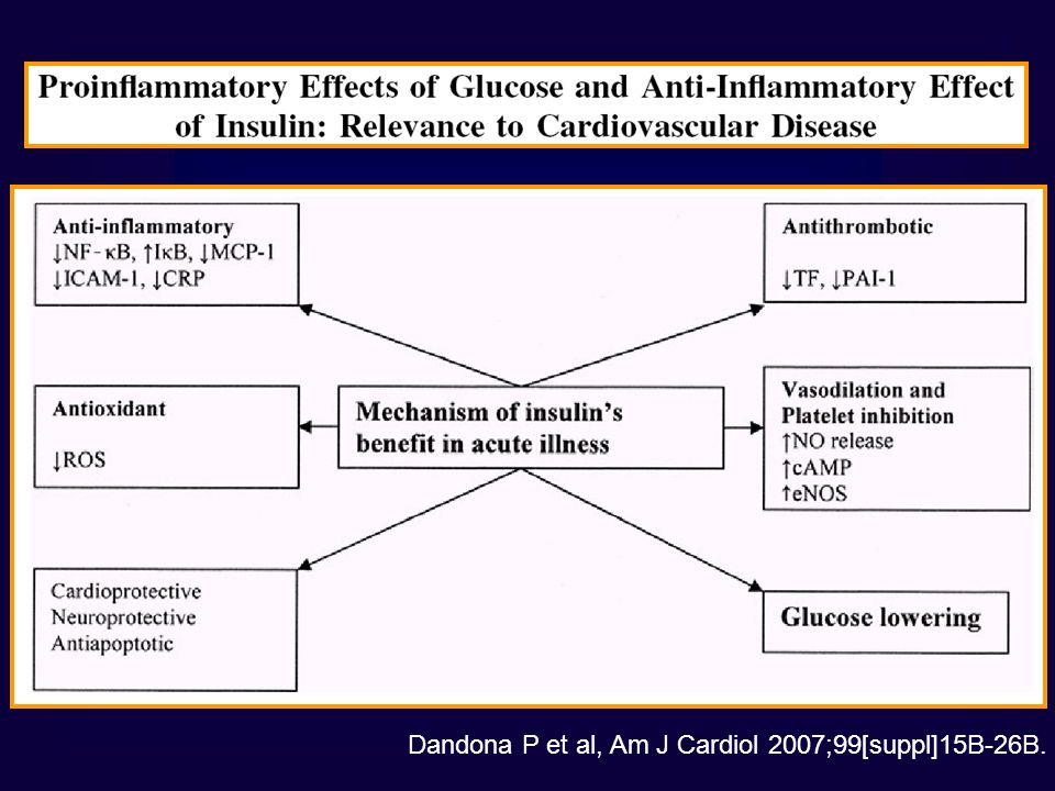 Dandona P et al, Am J Cardiol 2007;99[suppl]15B-26B.